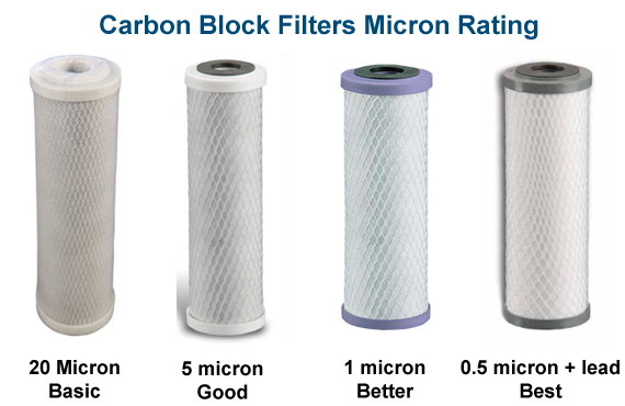 Compare Carbon Block Water Filters